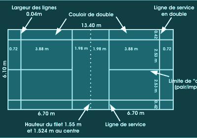 Les dimensions d'un terrain